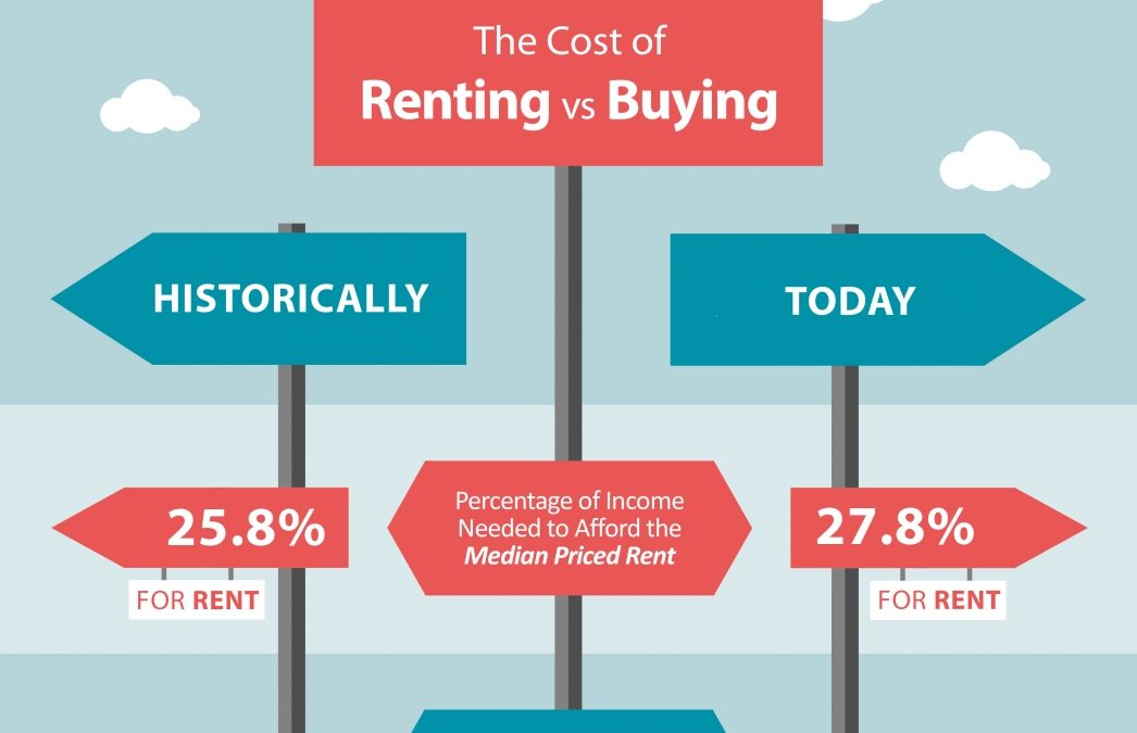 The Cost of Renting Vs. Buying a Home [INFOGRAPHIC]
