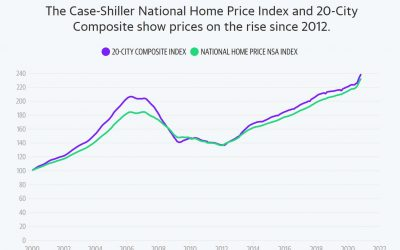 HOME PRICES ARE UP, WAY UP!