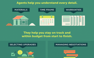 Thinking about Building a New Home? Your Agent Is Critical. [INFOGRAPHIC]