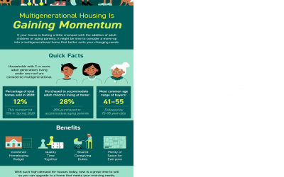 Multigenerational Housing Is Gaining Momentum [INFOGRAPHIC]
